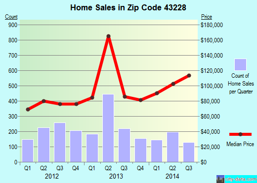 Zip code 43228 (Columbus, Ohio) real estate house value trends
