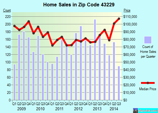 Zip code 43229 (Columbus, Ohio) real estate house value trends