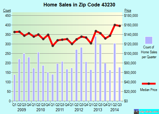 Zip code 43230 (Columbus, OH) real estate house value trends