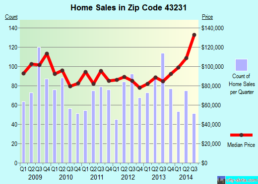 Zip code 43231 (Columbus, OH) real estate house value trends