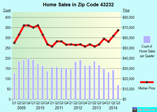 Zip code 43232 (COLUMBUS, Ohio) real estate house value trends