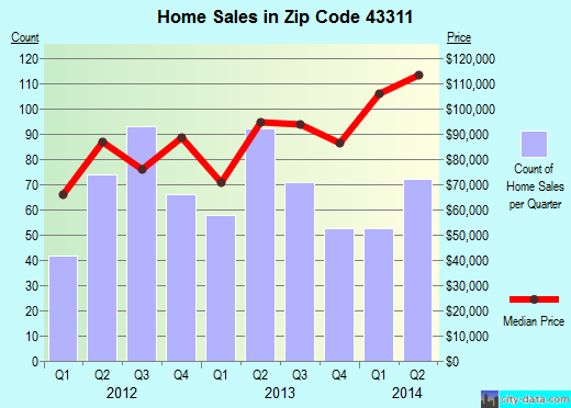 Zip code 43311 (Bellefontaine, Ohio) real estate house value trends