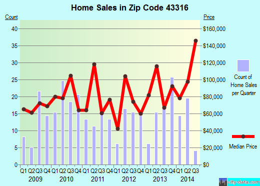 Zip code 43316 (Carey, Ohio) real estate house value trends