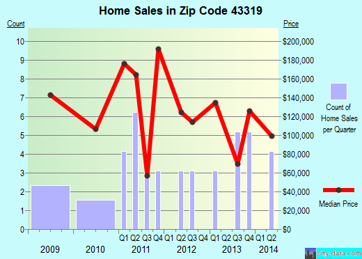 Zip code 43319 (East Liberty, Ohio) real estate house value trends