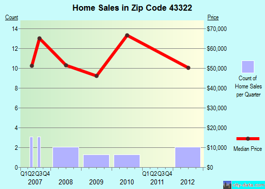 Zip code 43322 (Green Camp, Ohio) real estate house value trends