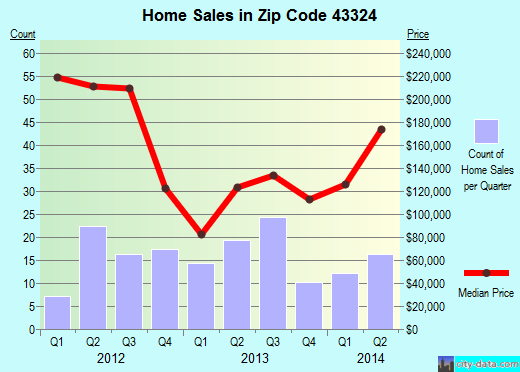 Zip code 43324 (Huntsville, Ohio) real estate house value trends