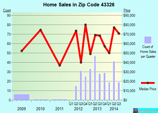 Zip code 43326 (Kenton, Ohio) real estate house value trends