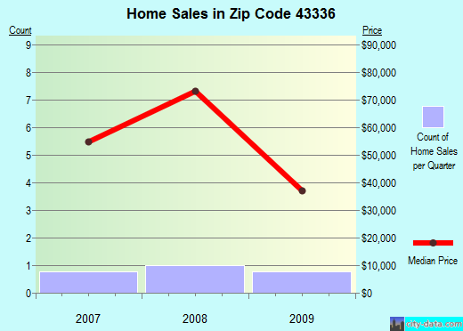 Zip code 43336 (, Ohio) real estate house value trends