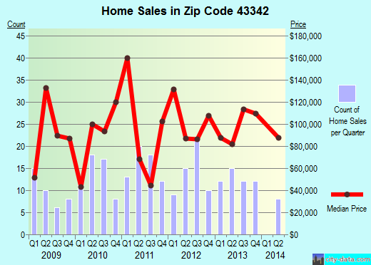 Zip code 43342 (PROSPECT, Ohio) real estate house value trends