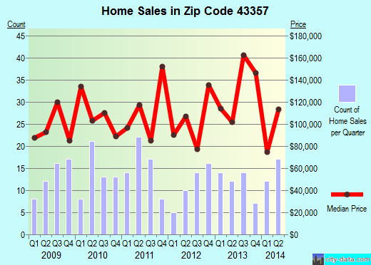 Zip code 43357 (WEST LIBERTY, Ohio) real estate house value trends