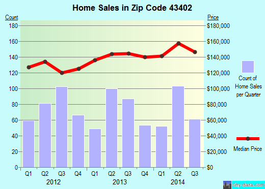 Zip code 43402 (Bowling Green, OH) real estate house value trends