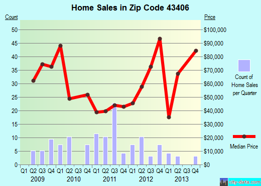 Zip code 43406 (Bradner, Ohio) real estate house value trends