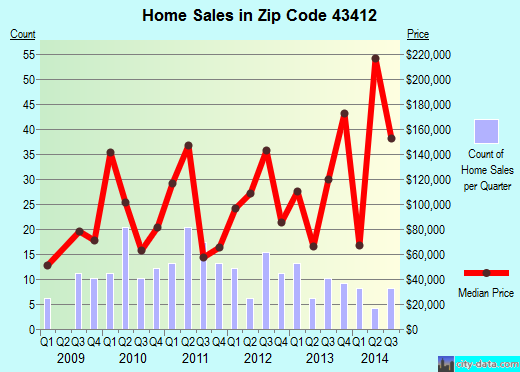 Zip code 43412 (Clay Center, Ohio) real estate house value trends