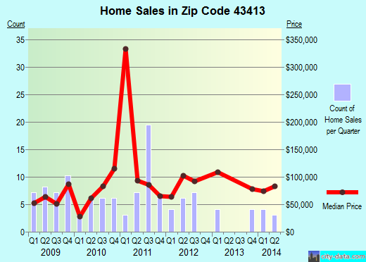 Zip code 43413 (CYGNET, Ohio) real estate house value trends