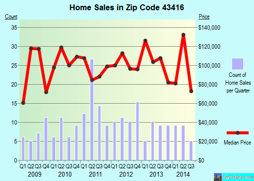 Zip code 43416 (Elmore, Ohio) real estate house value trends
