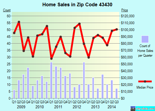 Zip code 43430 (Genoa, Ohio) real estate house value trends