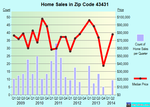 Zip code 43431 (Gibsonburg, Ohio) real estate house value trends