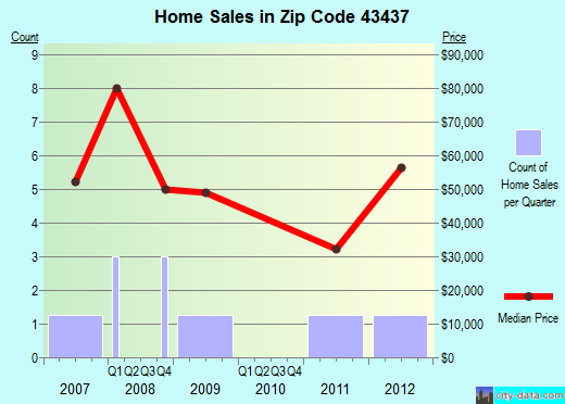 Zip code 43437 (Jerry City, Ohio) real estate house value trends