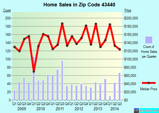 Zip code 43440 (Marblehead, Ohio) real estate house value trends