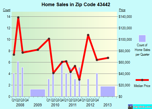 Zip code 43442 (Lindsey, Ohio) real estate house value trends