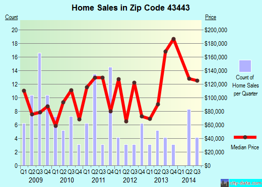 Zip code 43443 (Luckey, Ohio) real estate house value trends