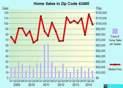 Zip code 43460 (Rossford, Ohio) real estate house value trends