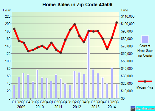 Zip code 43506 (Bryan, Ohio) real estate house value trends