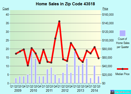 Zip code 43518 (Edon, Ohio) real estate house value trends