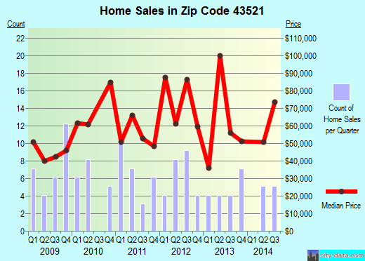 Zip code 43521 (Fayette, Ohio) real estate house value trends