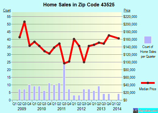 Zip code 43525 (Haskins, OH) real estate house value trends