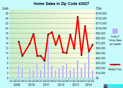 Zip code 43527 (Holgate, Ohio) real estate house value trends