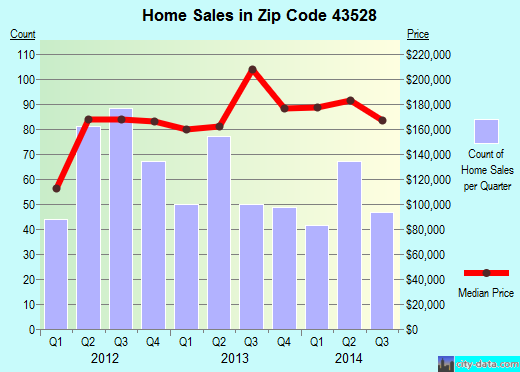 Zip code 43528 (Holland, Ohio) real estate house value trends