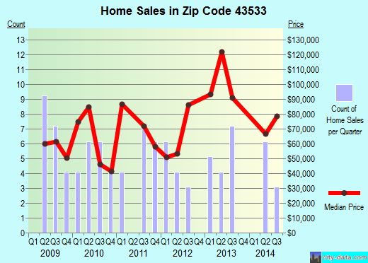 Zip code 43533 (Lyons, Ohio) real estate house value trends