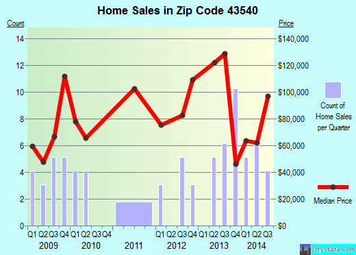 Zip code 43540 (Metamora, Ohio) real estate house value trends