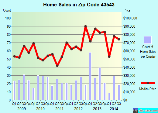 Zip code 43543 (Montpelier, Ohio) real estate house value trends