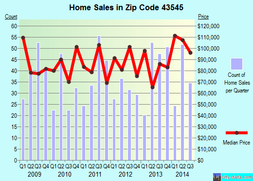 Zip code 43545 (Napoleon, Ohio) real estate house value trends