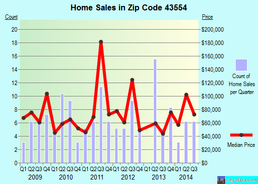 Zip code 43554 (Pioneer, Ohio) real estate house value trends