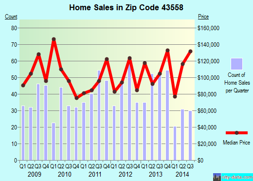 Zip code 43558 (Swanton, Ohio) real estate house value trends
