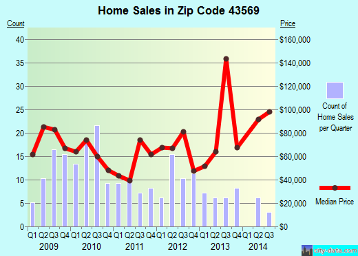 Zip code 43569 (Weston, Ohio) real estate house value trends