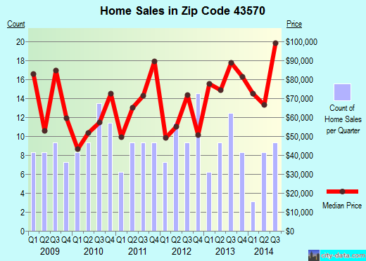 Zip code 43570 (West Unity, Ohio) real estate house value trends
