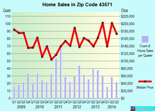 Zip code 43571 (Whitehouse, Ohio) real estate house value trends
