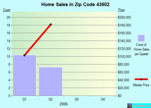 Zip code 43602 (Toledo, Ohio) real estate house value trends