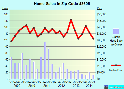 Zip code 43605 (Toledo, Ohio) real estate house value trends