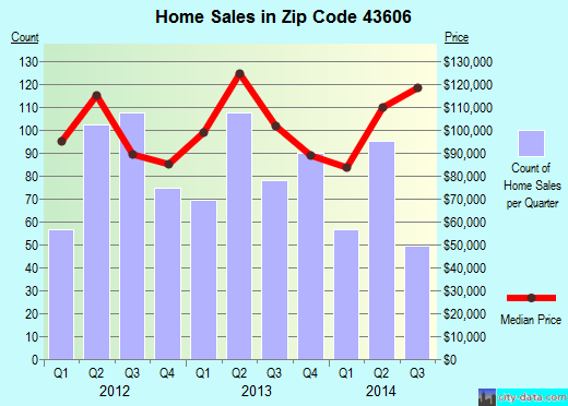 Zip code 43606 (Toledo, Ohio) real estate house value trends