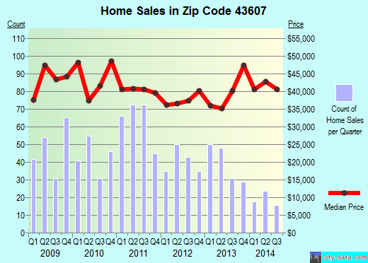 Zip code 43607 (Toledo, Ohio) real estate house value trends