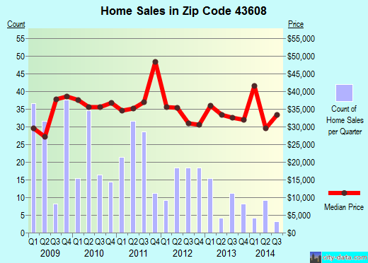 Zip code 43608 (Toledo, Ohio) real estate house value trends