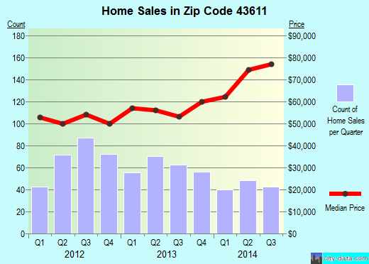 Zip code 43611 (Toledo, Ohio) real estate house value trends