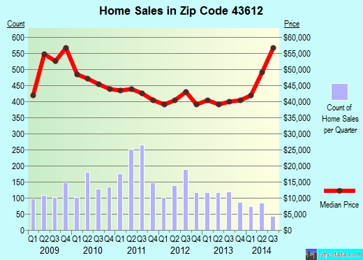 Zip code 43612 (Toledo, Ohio) real estate house value trends