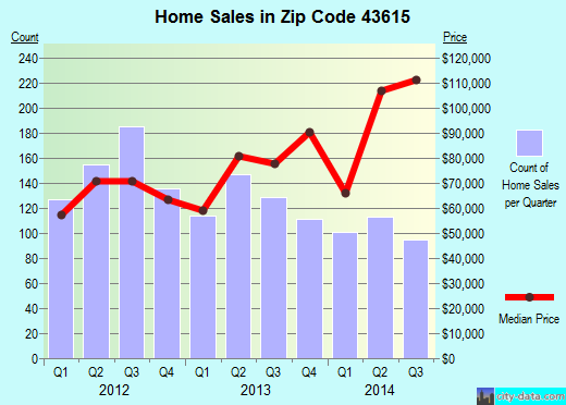 Zip code 43615 (Toledo, Ohio) real estate house value trends