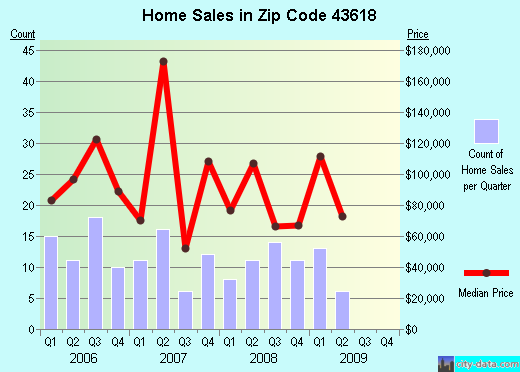 Zip code 43618 (Oregon, Ohio) real estate house value trends